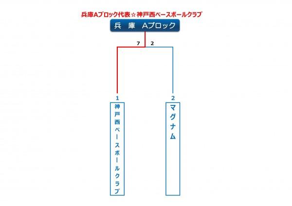 兵庫Aブロックトーナメント表