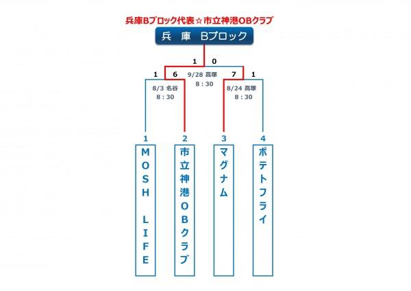 兵庫Bブロックトーナメント表