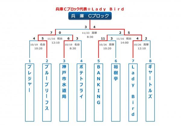兵庫Cブロックトーナメント表