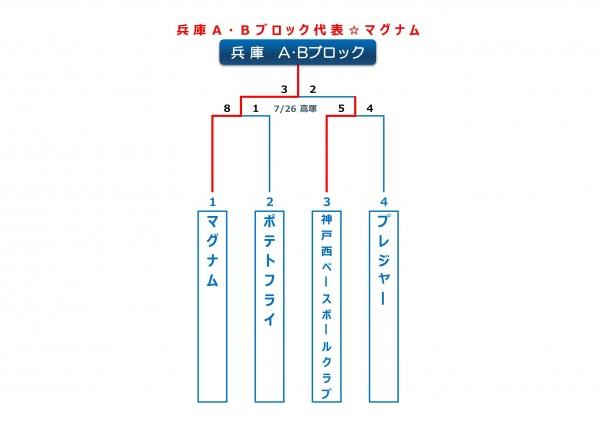 兵庫A・Bブロックトーナメント表