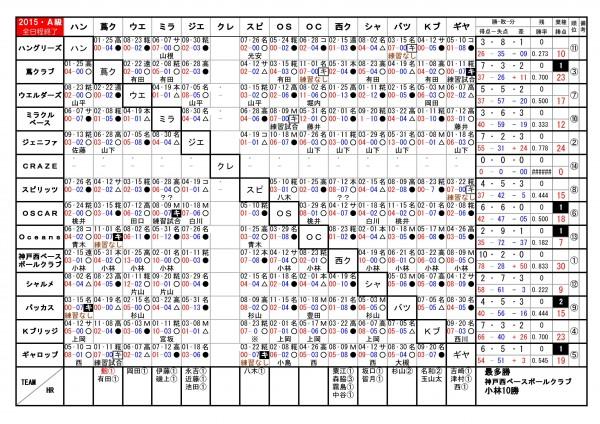 2015年神戸西リーグA級勝敗表