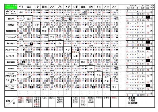2015年神戸西リーグB級勝敗表