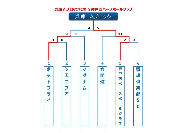 2016兵庫Aブロック
