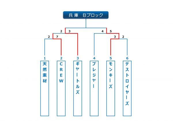 2016年ビクトリー杯兵庫Bブロック