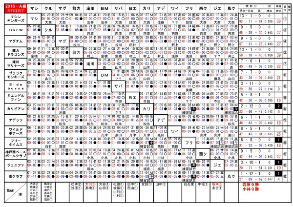 2016年神戸西リーグA級勝敗表