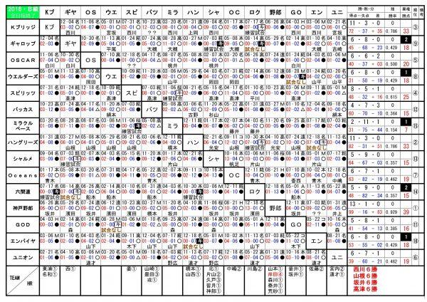 2016年神戸西リーグB級勝敗表