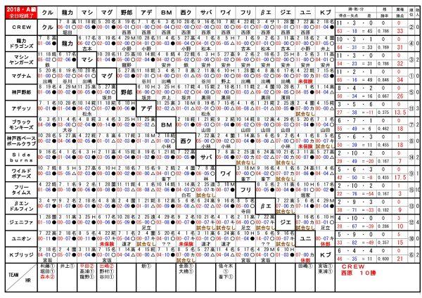 2018年神戸西リーグA級順位表