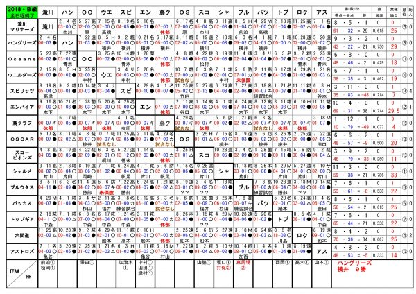 2018年神戸西リーグB級順位表