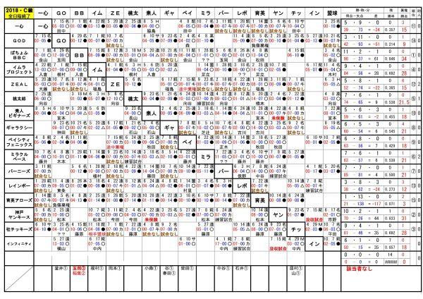 2018年神戸西リーグC級順位表