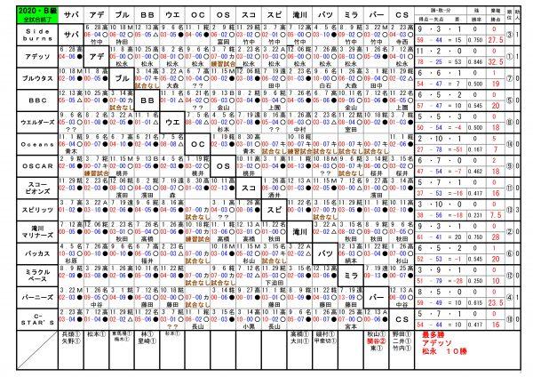 2020年神戸西リーグB級順位表