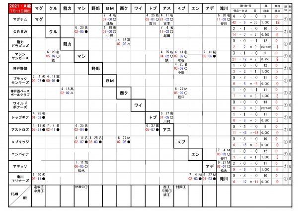 2021年神戸西リーグA級順位表